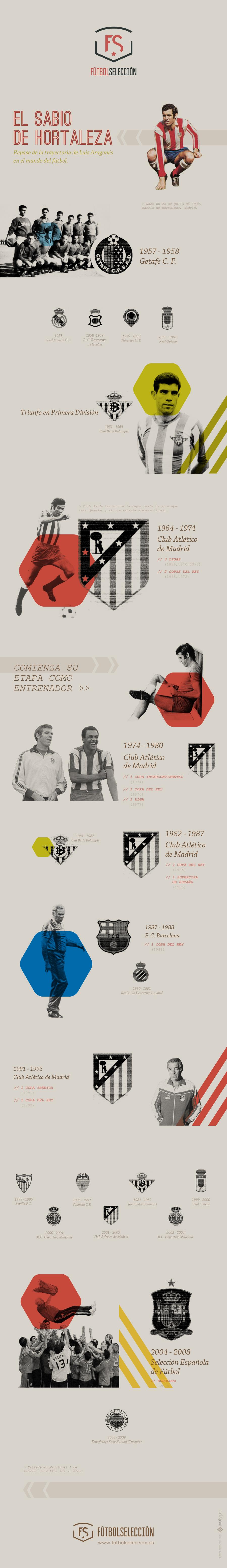 Infografia-Luis-Aragones-Futbol-Seleccion