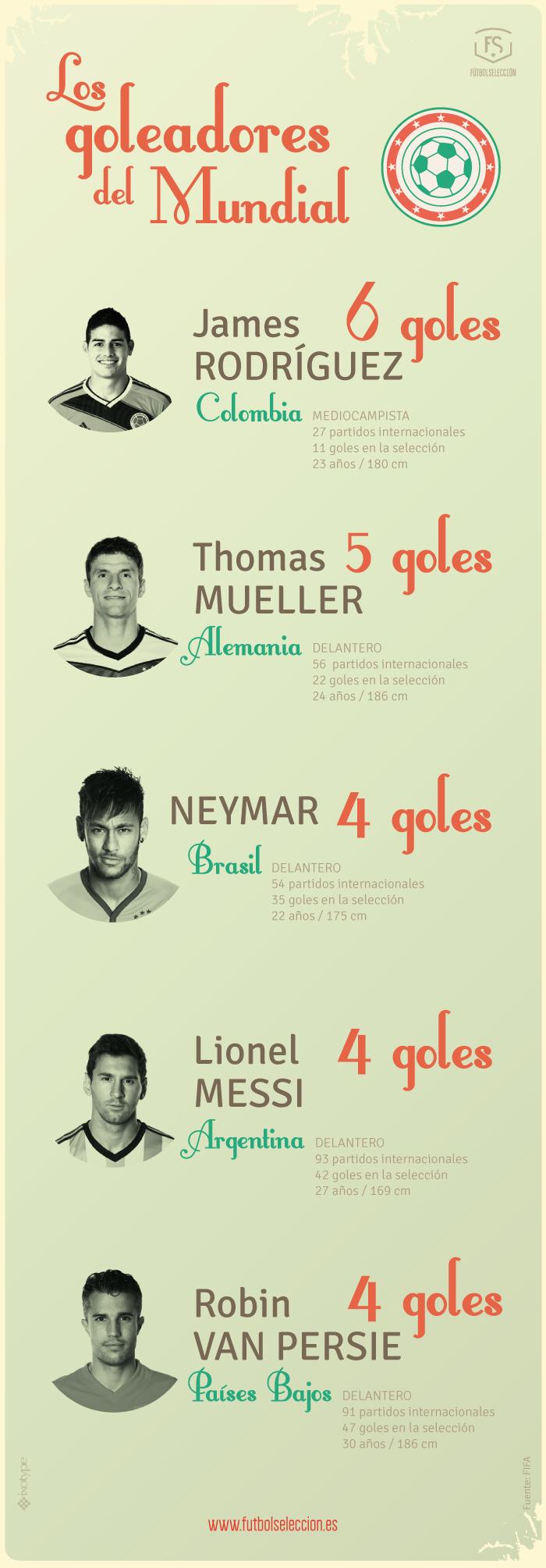 Goleadores Mundial