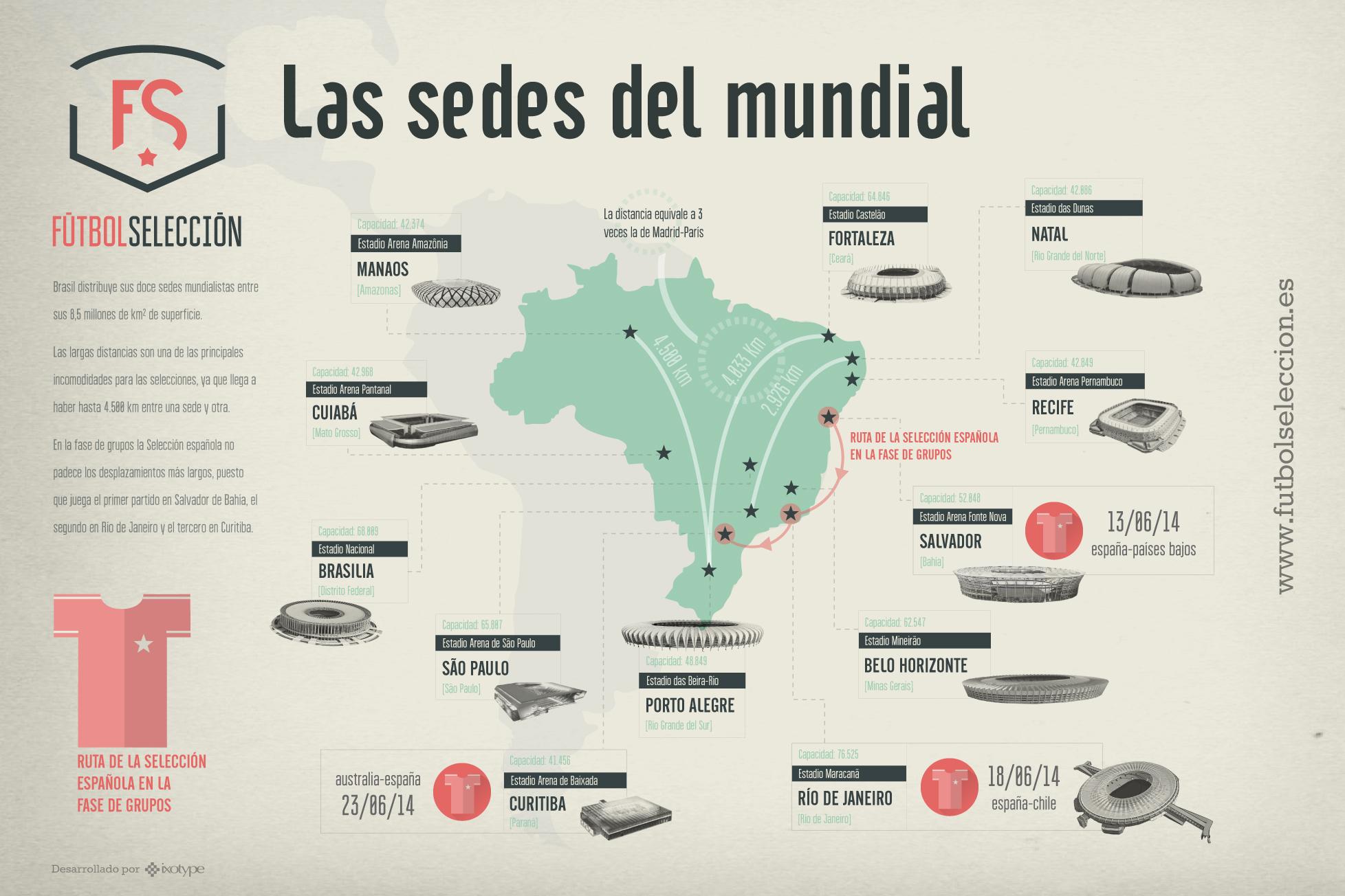 Sedes del Mundial de Brasil 2014 - FÚTBOLSELECCIÓN